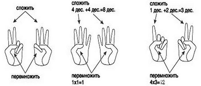 Посчитаем на пальцах.
