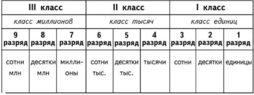 Запиши число, в котором 5 ед. 6 разряда, 4 ед. 2 разряда