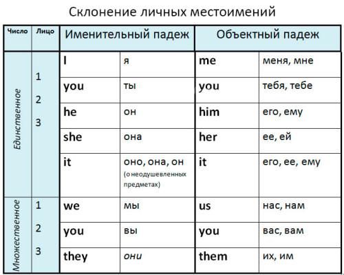 Построение предложений в английском языке. Схемы ...