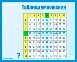 Интерактивная таблица умножения