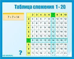 Таблица сложения от 1 до 1 Таблица сложения до 2