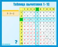 Тренажер по математике 1 класс счет в пределах 10