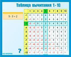 Математическая онлайн игра интерактивная-таблица-вычитания