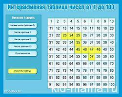 интерактивная-таблица-чисел-1-100