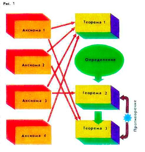 аксиоматический-1-1