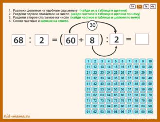 Внетабличное умножение и деление. Тренажеры по математике 3 класс